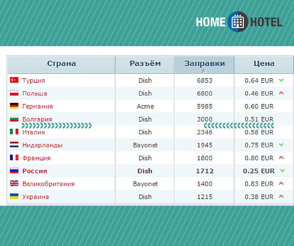 Цены на топливо в Болгарии и в других странах ЕС