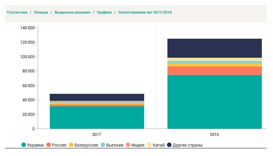 граждане каких стран получили ВНЖ в Польше в 2016 и в 2017 году