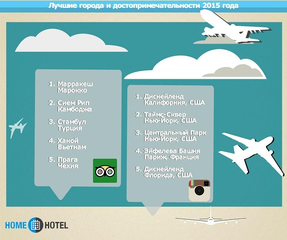 самые популярные страны для туризма 2015